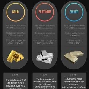 Precious metals infographic