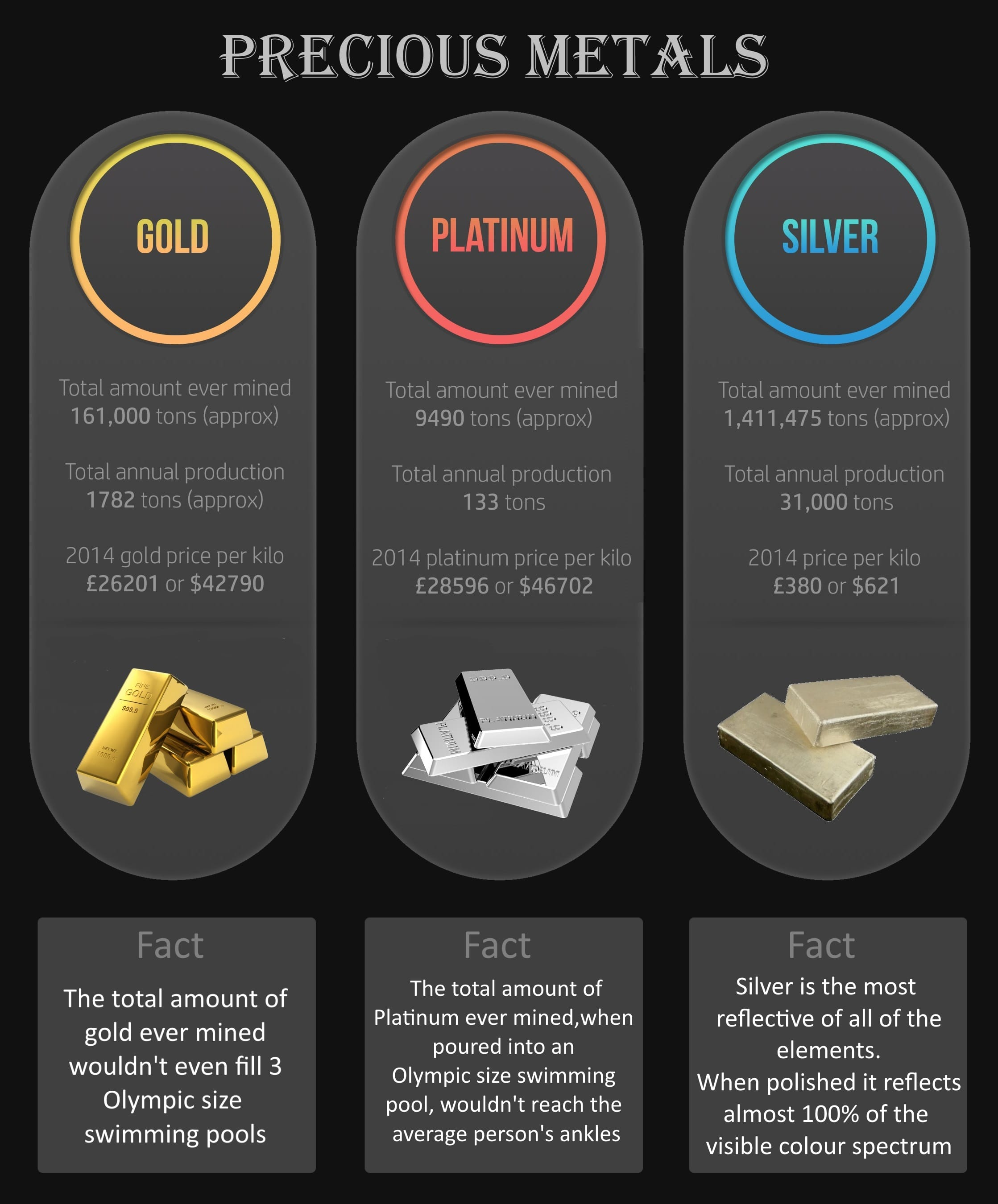 Precious Metals - Top Facts About Gold, Silver and Platinum