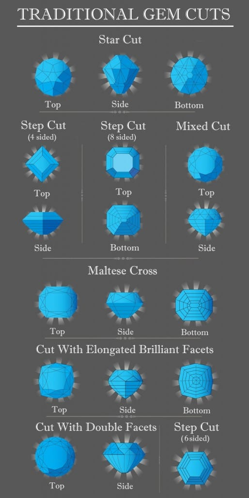Traditional gem cuts